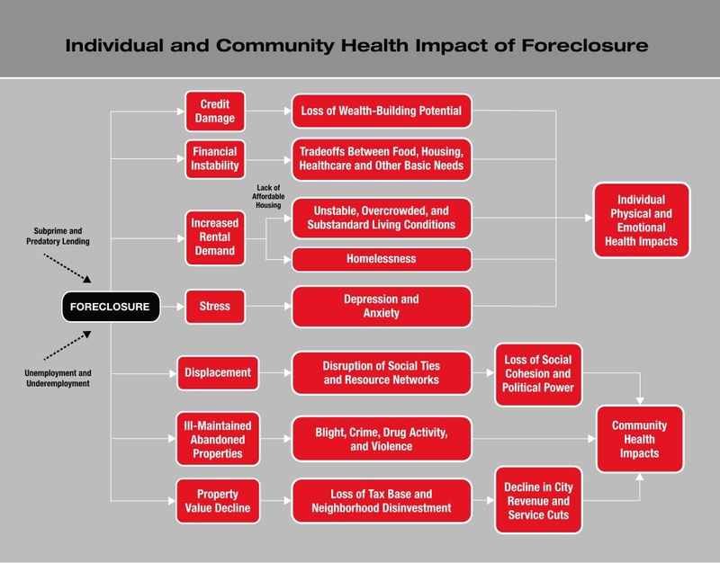 Pathway Diagram of Individual and Community Health Impacts of Foreclosure, published in Rebuilding Neighborhoods, Restoring Health, 2010