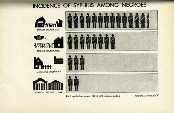 """Incidence of Syphilis Among Negroes"" chart, from Shadow on the Land by Surgeon General Thomas Parran, 1936"