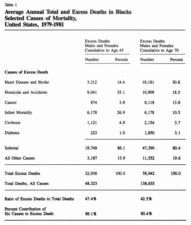 """Annual Excess Deaths for Blacks, 1979-1981"" from The Report of the Secretary's Task Force on Black and Minority Health, U.S. Department of Health and Human Services, 1985"