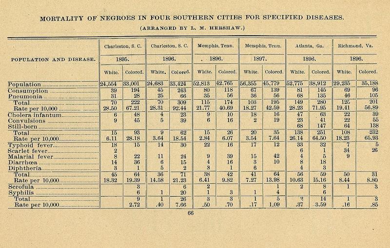 """Mortality of Negroes in Four Southern Cities for Specific Disease"" chart from Some Efforts of American Negroes for Their Own Social Betterment.  Report of an Investigation under the Direction of Atlanta University; Together with the Proceedings of the Third Conference for the Study of the Negro Problems, Held at Atlanta University, May 25-26, 1898. Edited by W.E.B. Du Bois."