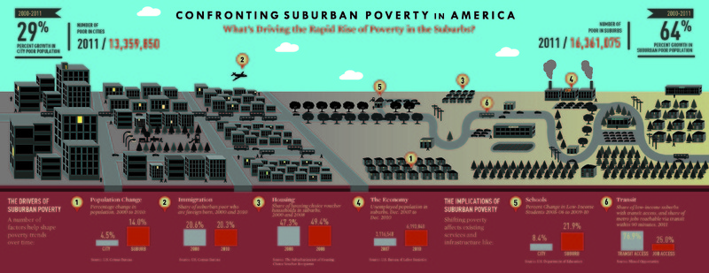 """""""Poverty Moves to the Suburbs"""" Brookings Institute &lt;br /&gt;<br /> &lt;br /&gt;<br />"""