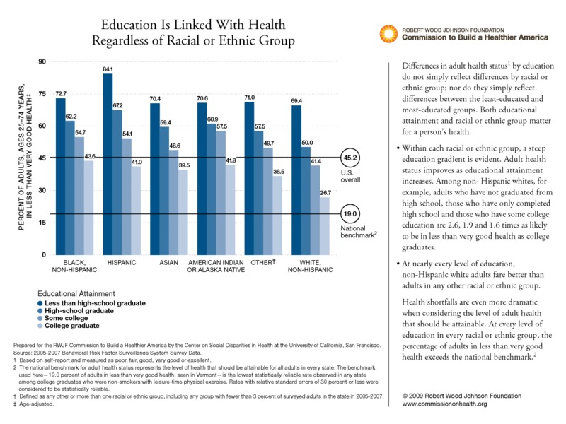 Education Is Linked With Health Regardless of Racial or Ethnic Group  From Issue Brief 6: Education and Health, 2009