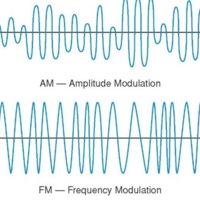 AM and FM Waveforms